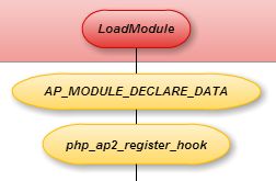 php_source_map_register_hook